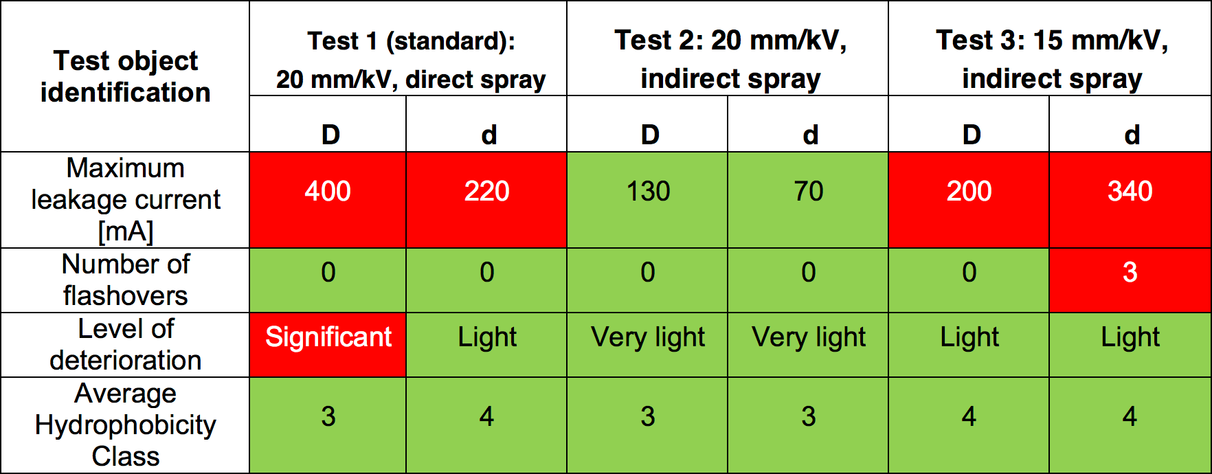 [object object] Verifying Corona, Pollution & Icing Performance of Insulation Structures Summary of Test Results Results for Insulators with Large Diameters Shown as  E2 80 9CD E2 80 9D for Smaller Diameters as  E2 80 9Cd E2 80 9D