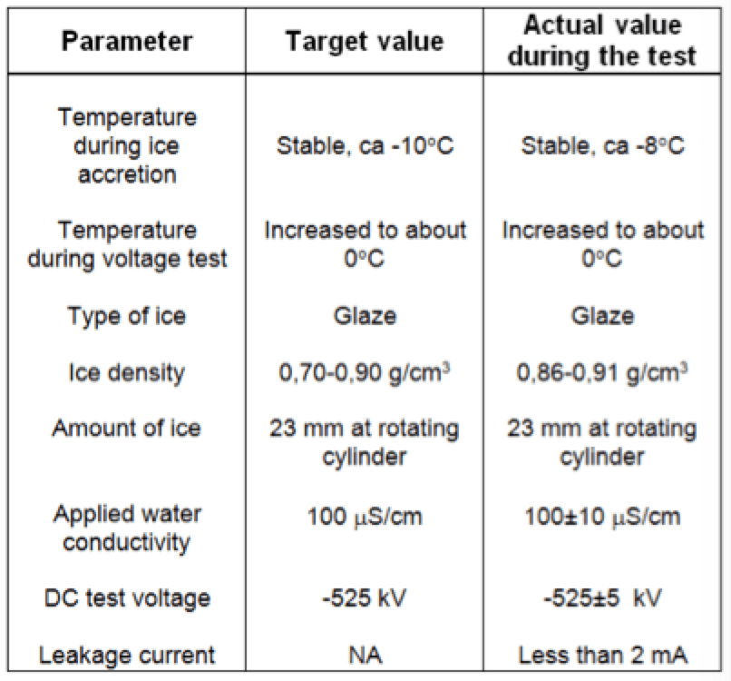 [object object] Verifying Corona, Pollution & Icing Performance of Insulation Structures Target Parameters vs