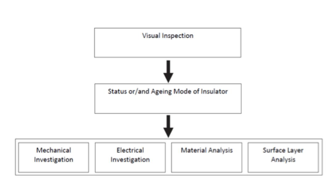 Insulator Design