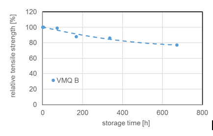 [object object] Chemistry & Properties of Silicones Tensile strength of silicone elastomer versus storage time