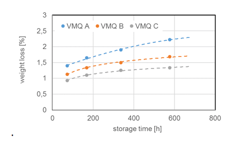 [object object] Chemistry & Properties of Silicones Weight loss of three different standard silicone elastomers during storage
