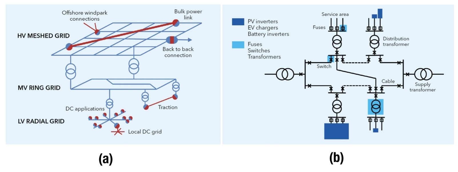 Advanced Power Electronics Will Rule Future Power Systems Fig