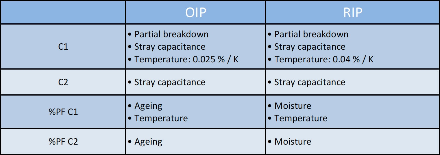 bushings Evaluating Reliability of Bushings Relevant Parameters to Evaluate OIP RIP Bushings