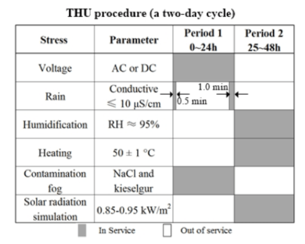 Fig. 7: Procedure of THU 5000h multi-stress test. [object object] Key Issues for Future of Composite Insulators Screen Shot 2018 09 28 at 15