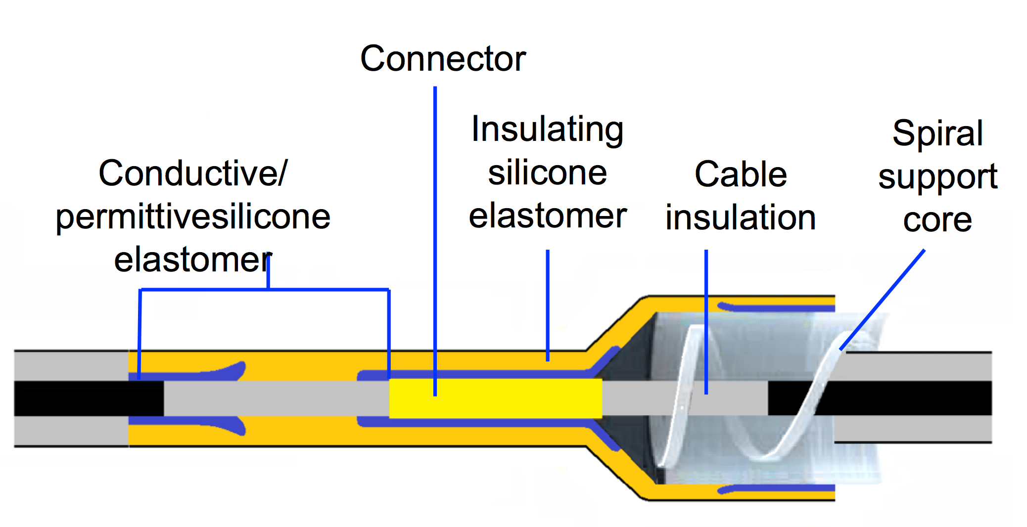 Fig. 2: Typical design of silicone elastomer cable joint (principle). cable accessories Silicone Elastomers, Gels & Auxiliary Materials for Cable Accessories Typical design of silicone elastomer cable joint
