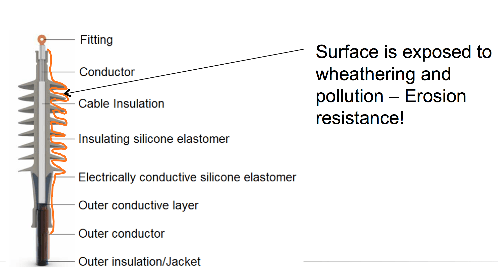 Fig. 3: Typical design of silicone elastomer cable termination (principle). cable accessories Silicone Elastomers, Gels & Auxiliary Materials for Cable Accessories Typical design of silicone elastomer cable termination
