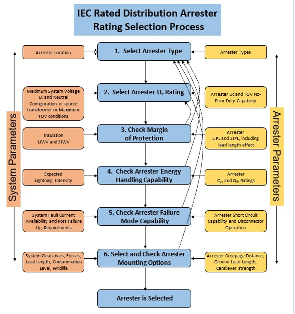 distribution arresters Selecting Ratings for IEC Distribution Arresters Figure 3 Selection Process Diagram