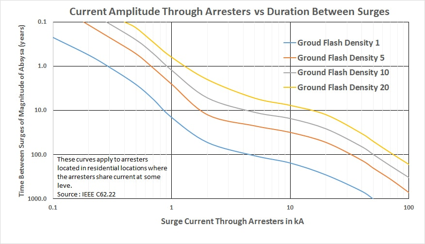 distribution arresters Selecting Ratings for IEC Distribution Arresters Figure 9 Surge Current Through Arresters