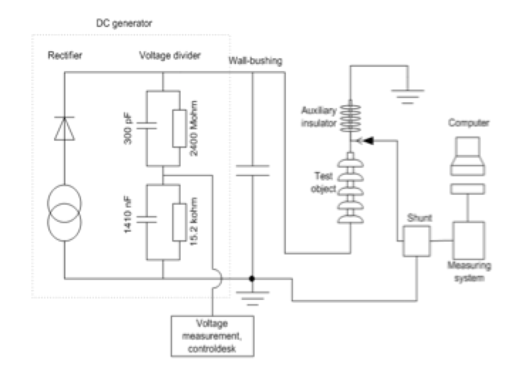 Fig. 10: Test circuit and measuring equipment used in tests.  hvdc insulator Full-Scale Testing of HVDC Insulators for High Salt/High Icing Environment Test circuit and measuring equipment used in tests