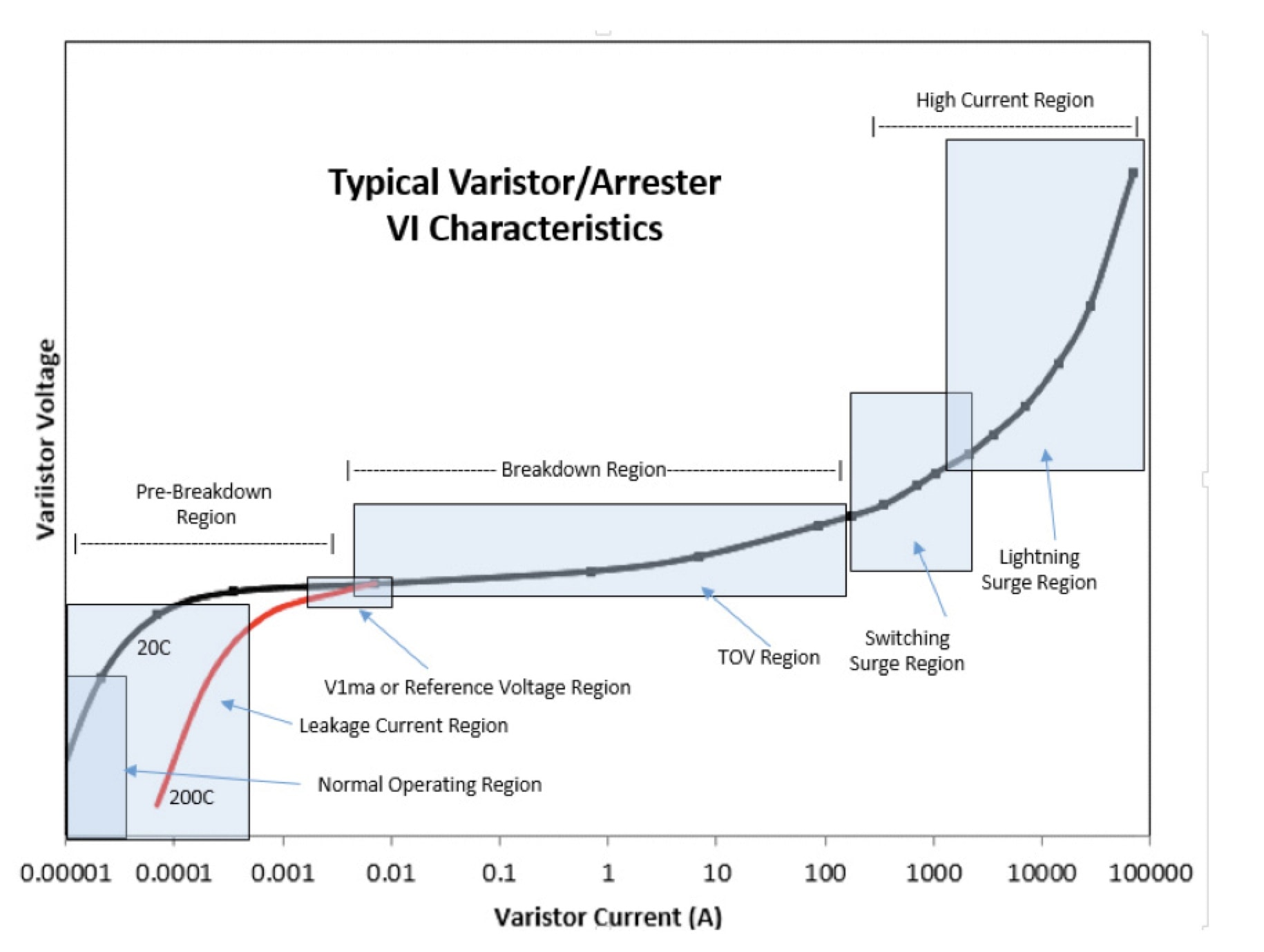 [object object] Microstructure & Varistor Performance Typical varistor arrester