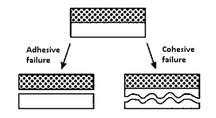Fig. 11: Adhesive versus cohesive failures. composite insulator Testing Adhesion Between Fiberglass Rod & Housing in Composite Insulators Adhesive versus cohesive failures