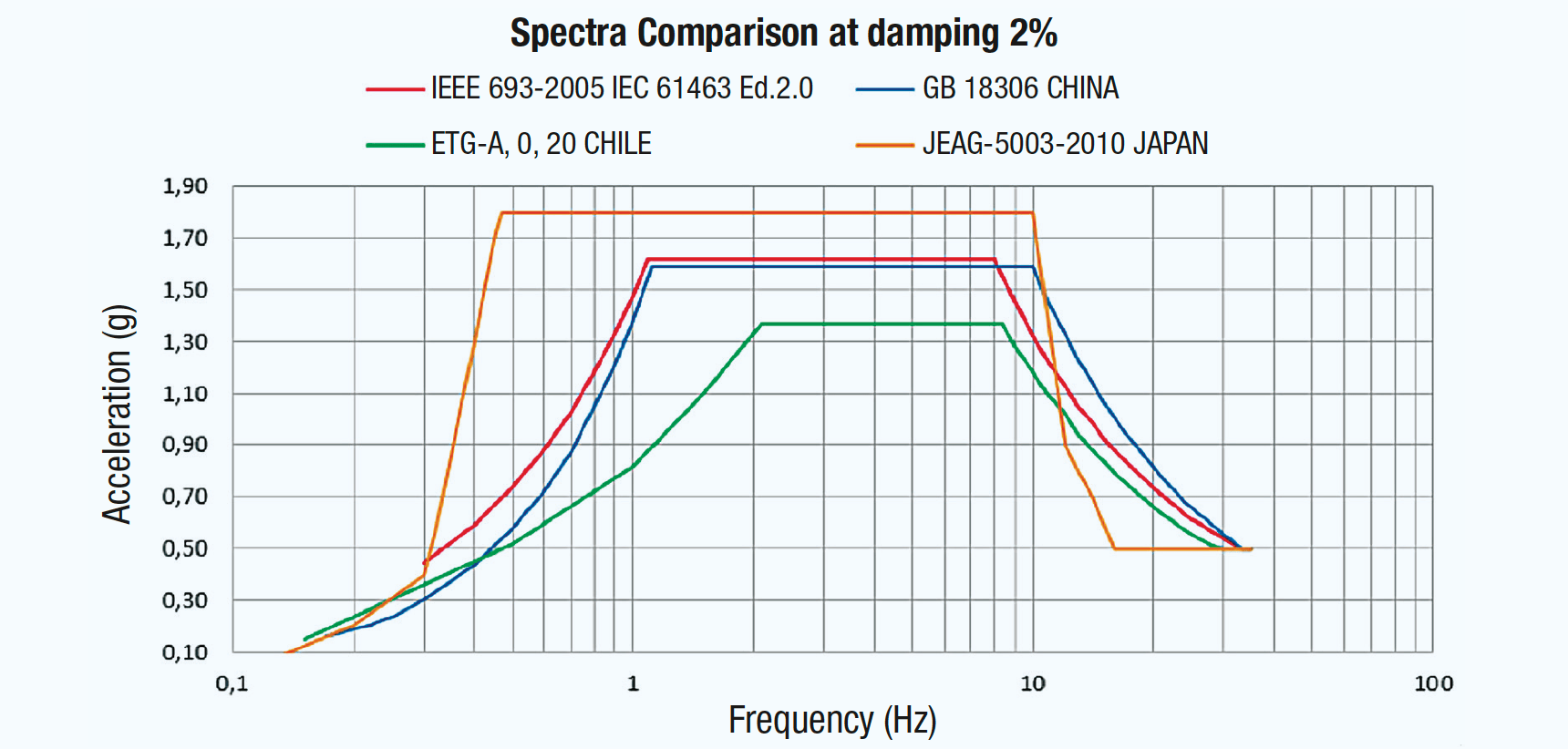 bushing Development & Testing Bushings for Seismic Conditions Comparison of different reference response spectra in frequency domain