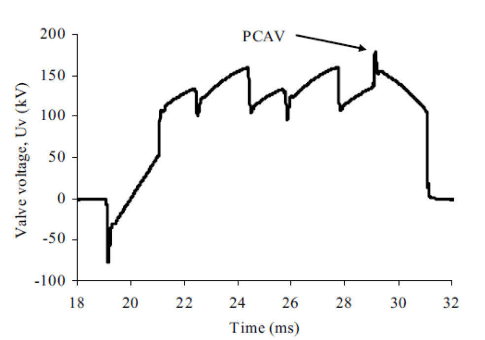 Fig. 4: Example of valve voltage from pulse bridge. [object object] Development & Testing Surge Arresters for DC Applications Example of valve voltage from pulse bridge