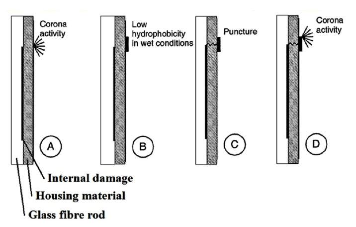 Fig. 10: Schematic illustrating probable mechanism behind inception of damage over time, from internal to external. composite insulator Testing Adhesion Between Fiberglass Rod & Housing in Composite Insulators Schematic illustrating probable mechanism behind inception of damage over time from internal to external