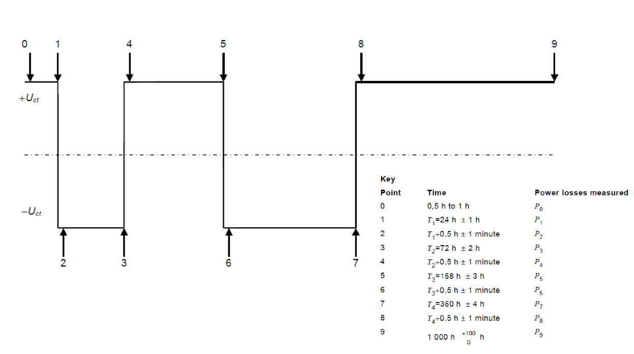 Result of accelerated ageing test of tFig. 2: Test cycle for accelerated ageing test with polarity reversals (according to IEC 60099-9).ypical modern DC suitable MO resistor