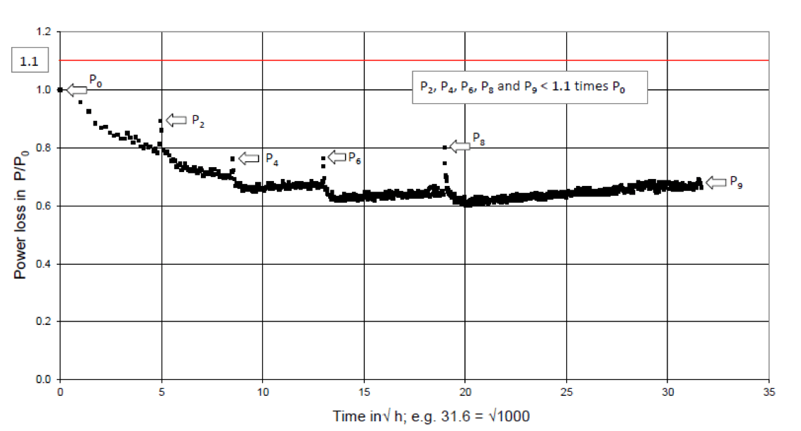 Fig. 3: Result of accelerated ageing test of typical modern DC suitable MO resistor.