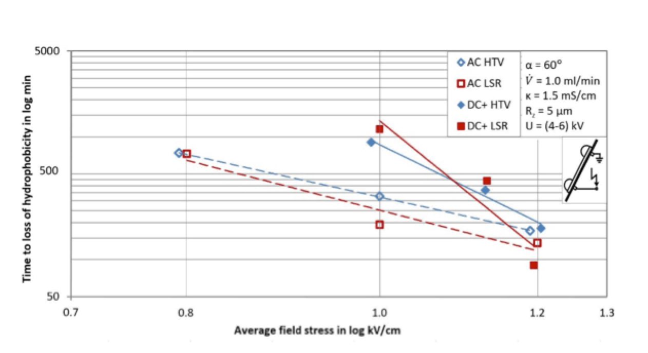 Fig. 4: Retention of hydrophobicity. Development of Polymeric Insulation for Today's Network Requirements