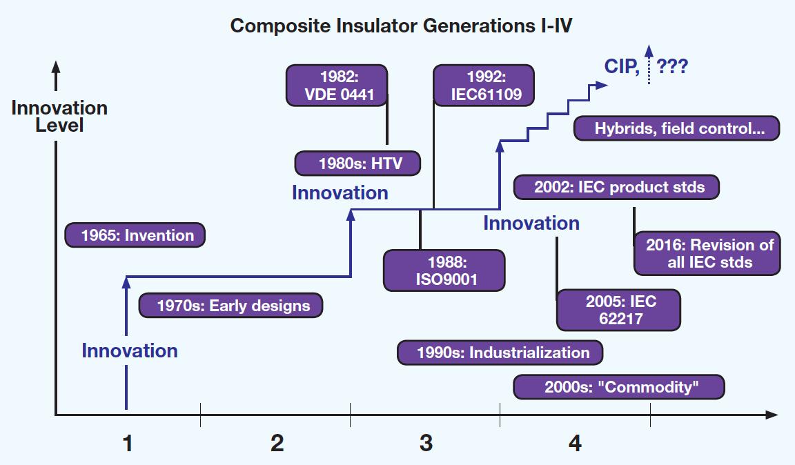 Fig. 3: Standards follow innovation. [object object] Standards & Progress in Insulator Technology Standards follow innovation