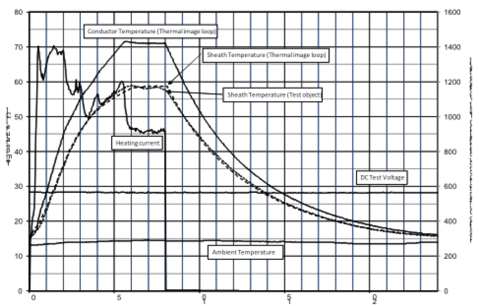 Fig. 1: Typical curve during 24h cycle of load current test. dc cables Testing DC Cables & Accessories: Experience & Requirements Typical curve during 24h cycle of load current test
