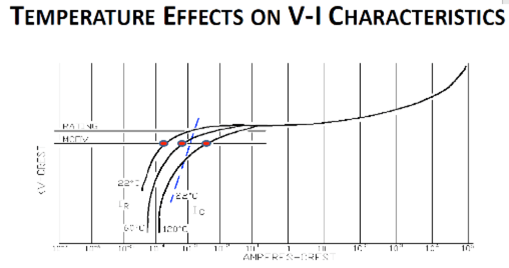 Temperature effects on V-I characteristics. Monitoring Condition of Surge Arresters [object object] Monitoring Condition of Surge Arresters inmr 1