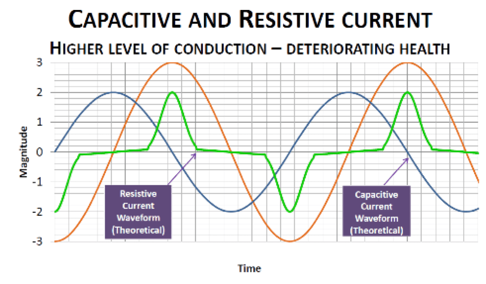 Capacitive and resistive current. Monitoring Condition of Surge Arresters [object object] Monitoring Condition of Surge Arresters inmr 2