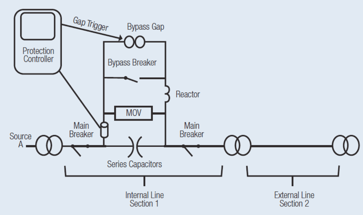 Schematic of series capacitor bank. capacitor bank MOV Protection of Series Capacitor Banks schematic of series capacitor bank