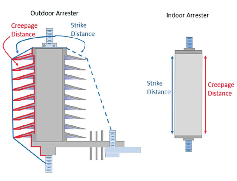 Fig. 4: Arrester creepage distance and strike distance. arrester housing Arrester Housing Design & Application Arrester creepage distance a Hollow core polymeric arrester Design Type 2