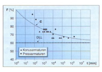 [object object] Standards & Progress in Insulator Technology Load time curves of IEC 61109 2008 338x239  Homepage 2019 Load time curves of IEC 61109 2008 338x239