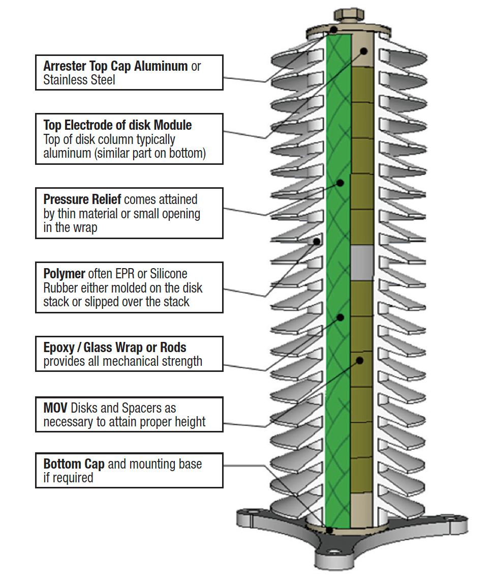 Figure of Polymeric-housed arrester - Design Type 3. Arrester Housing Design & Application