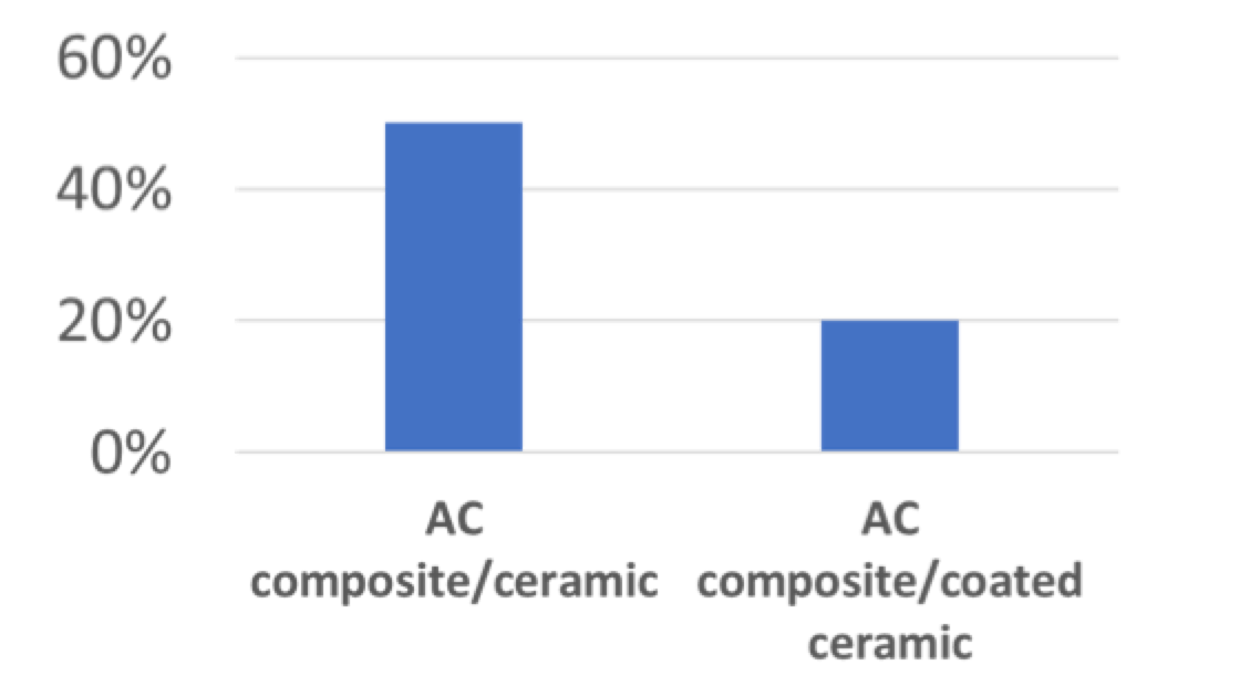 Approx. comparison of acquisition cost of composite insulators versus ceramic and coated-ceramic insulator string alternatives. High Voltage Insulator Coatings