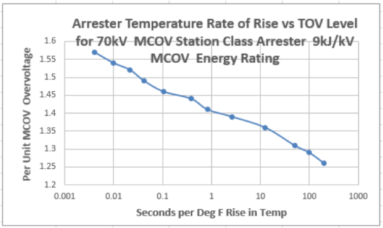 Fig. 9: Calculated temperature rate of rise of 70 kV MCOV arrester for various overvoltage events. Arrester surface temperature [object object] Considerations in Measuring Arrester Surface Temperature Calculated temperature rate of rise of 70 kV MCOV arrester for various overvoltage events