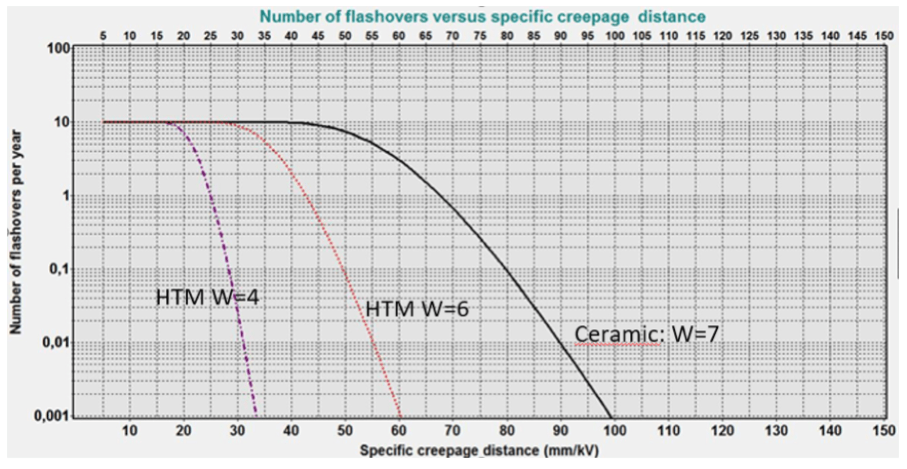 Comparison of specific creepage distance required for ceramic insulators and RTV coated insulators in initial service condition, WC 4, and after ageing, WC 6. (Harsh Saudi coastal environment, AC application).