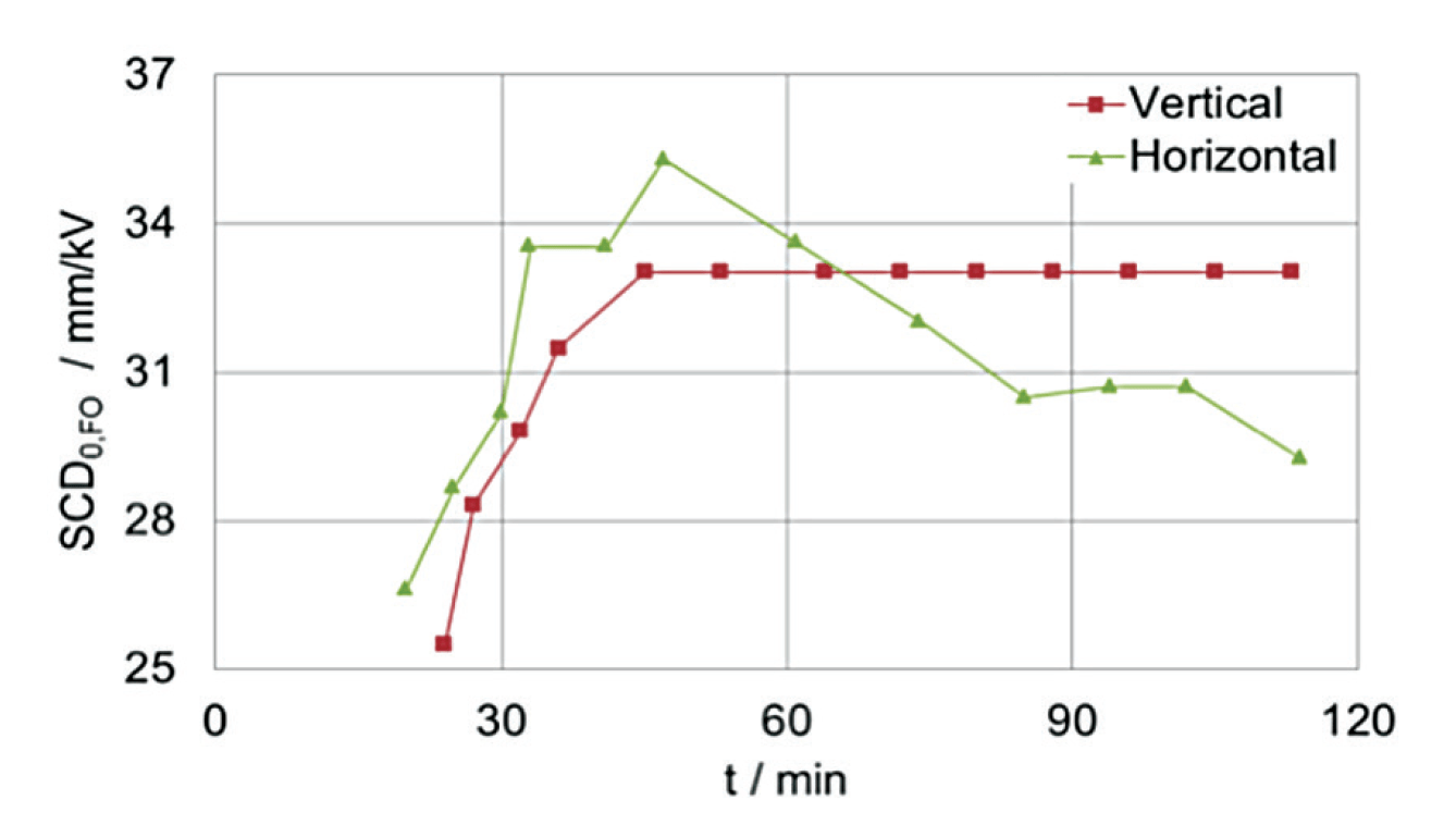 Fig. 7: Flashovers on vertical & horizontal insulators – SCD0,FO versus testing time. [object object] Pollution Performance of Composite Hollow Core Insulators Flashovers on vertical horizontal insulators