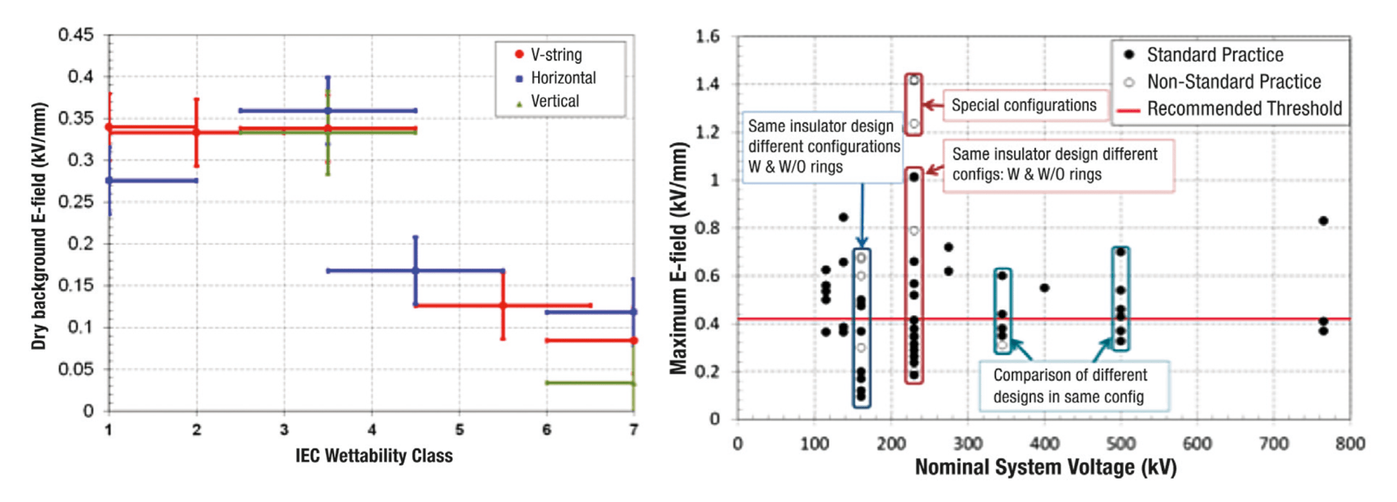 composite insulator Optimal Dimensioning of Grading Rings for Composite Insulators inmr 1