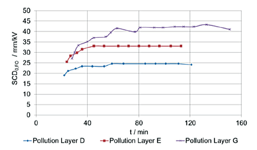 Fig. 4: Up & down tests on sample 1 – SCD0,FO versus testing time. CLICK TO ENLARGE [object object] Pollution Performance of Composite Hollow Core Insulators inmr2 1 1