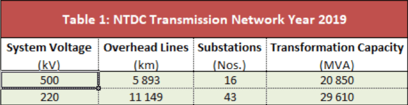 Transmission Grid in Pakistan Confronts Dual Challenges of Pollution & Icing (Part 1 of 2) NTDC Transmission System