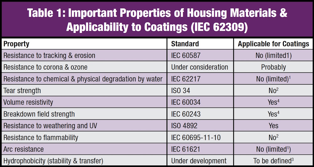 [object object] Toward More Standards for RTV Coatings Important Properties of Housing Materials Applicability to Coatings IEC 62309