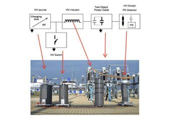 [object object] Expert Paul Leufkens Will Review Latest Technologies Cable Testing at  2019 INMR WORLD CONGRESS Schematic of damped AC DAC systems for on site testing and PD detection of transmission cables 338x239  Homepage 2019 Schematic of damped AC DAC systems for on site testing and PD detection of transmission cables 338x239