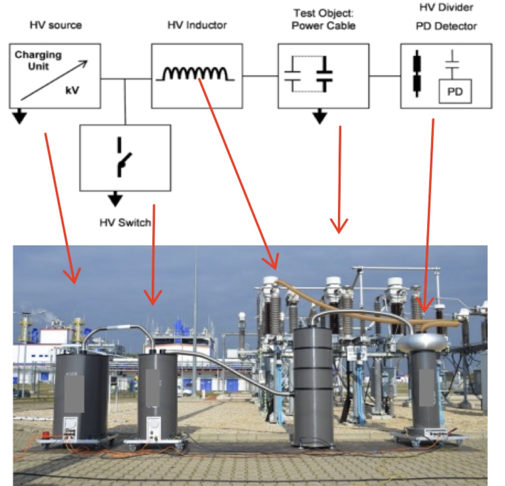[object object] Expert Paul Leufkens Will Review Latest Technologies Cable Testing at  2019 INMR WORLD CONGRESS Schematic of damped AC DAC systems for on site testing and PD detection of transmission cables