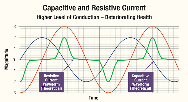 [object object] Monitoring Condition of Surge Arresters Capacitive and Resistive Current