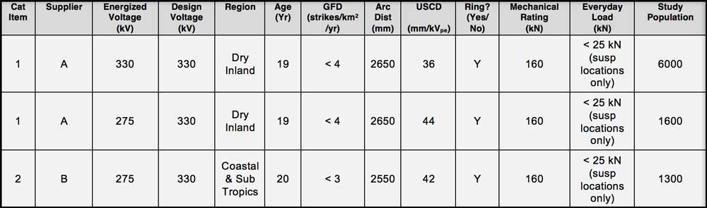 non-ceramic insulators Experience with Non-Ceramic Insulators on Transmission Lines in Australia (Part 2 of 2) Design Details Relative Populations for Insulators in Case Study