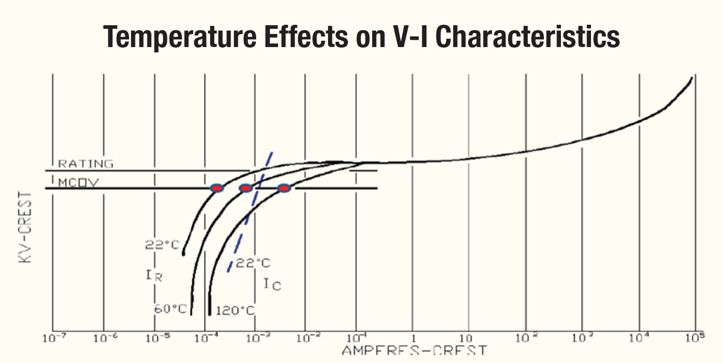 [object object] Monitoring Condition of Surge Arresters Temperature Effects on V I Characteristics