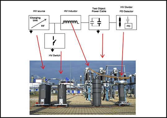 Damped AC for Commissioning & Diagnostic Testing of HV Cables Circuits (Video) Damped AC for Commissioning Diagnostic Testing of HV Cables Circuits copy