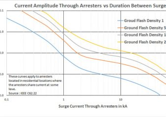 Surge current through distribution arresters vs Years between events  Homepage 2019 Surge Current Through Arresters 338x239  Homepage 2019 Surge Current Through Arresters 338x239