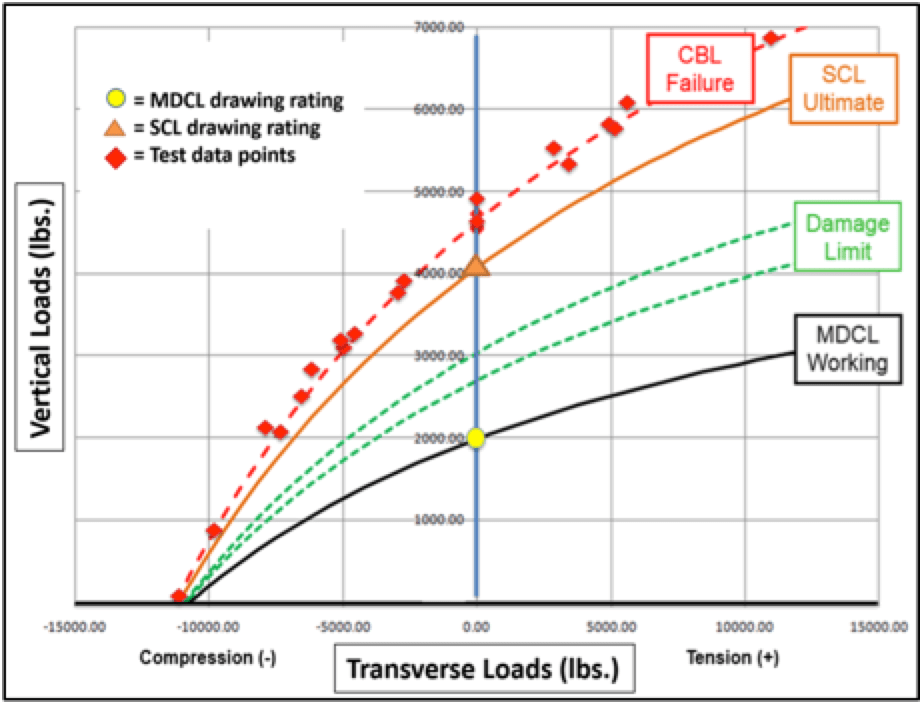Maximizing & Validating Ultimate Capacity in High Strength Insulator Applications Cantilever load curve