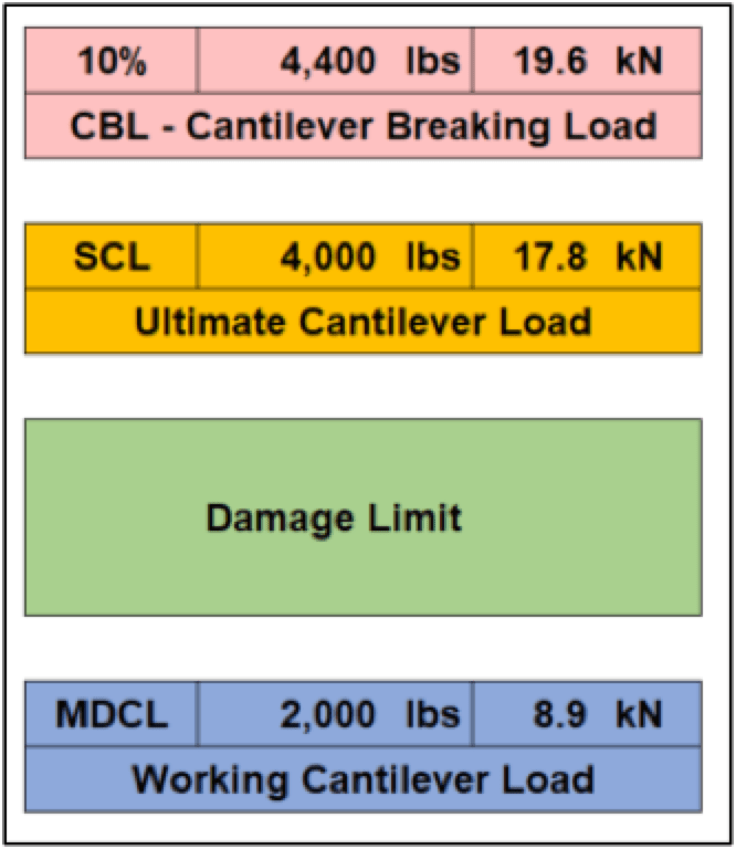 Maximizing & Validating Ultimate Capacity in High Strength Insulator Applications This table curve are for reference only to show relationship between
