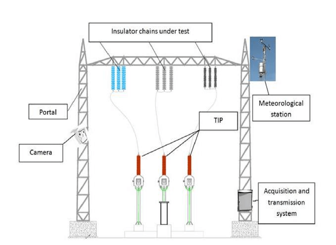 Coatings on Insulators & Conductors: Research & Experience Schematic of natural pollution testing station