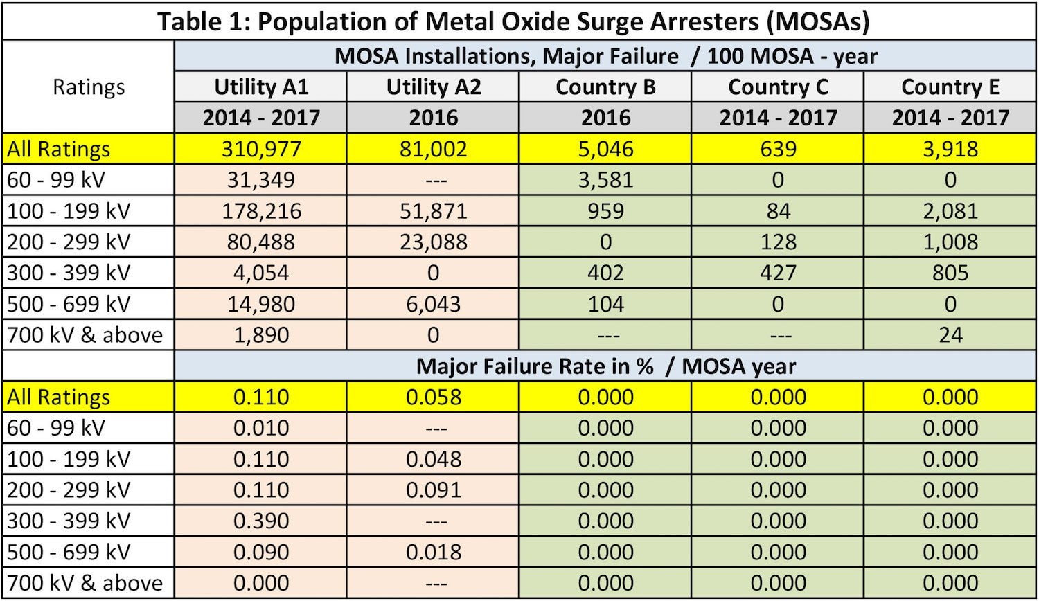 HV Surge Arresters: Developments to Watch Table 1 Population of Metal Oxide Surge Arresters MOSAs