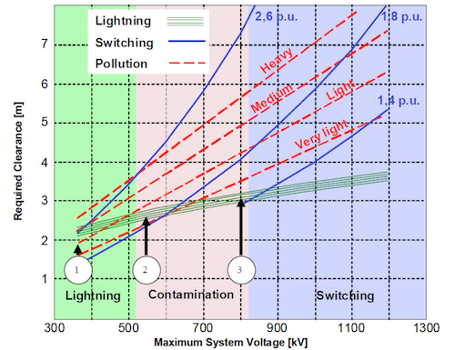 Optimizing Structure Design Using Transmission Line Surge Arresters Comparison of insulation requirements for power frequency switching and lightning on strike distance