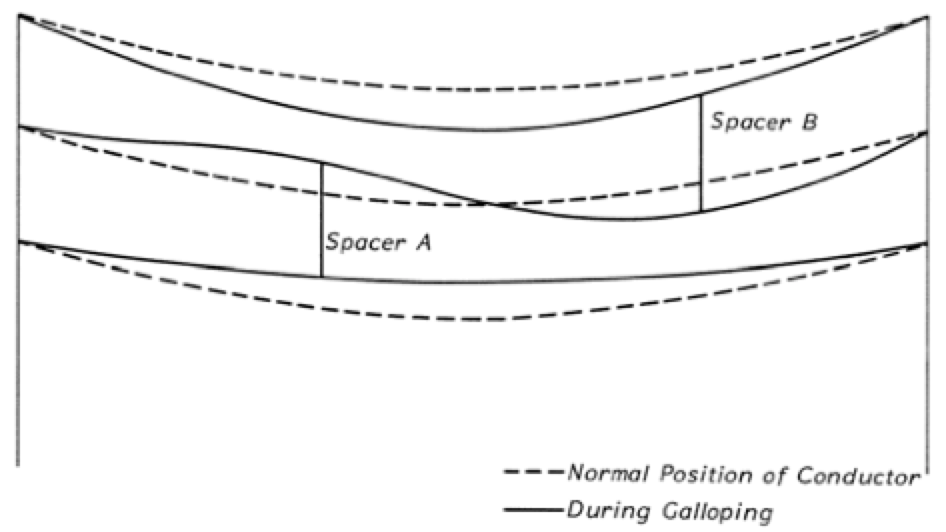 Case Study for Application of Composite Interphase Spacers Conductor spacing during mixed mode galloping using only two interphase spacers per span